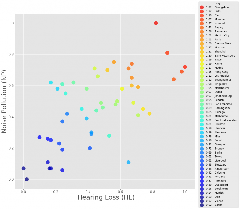 Figure 1. This shows the relationship between the Noise Pollution (NP) and Hearing Loss (HL) indicators. Each city in the ranking is represented by a colored circle mapped to the respective World Hearing Loss Index. This chart suggests that the higher the levels of noise pollution in a city, the higher the incidence of hearing loss. Source: Mimi. For the high resolution image or questions please send enquiries to ricky@abcd.agency.